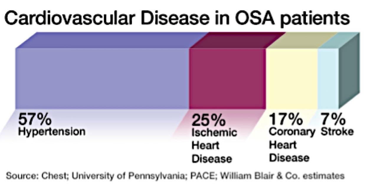 OSA Chart